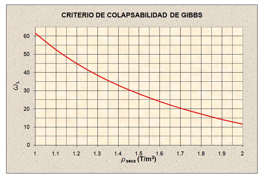 criterio de Gibbs potencial de colapso