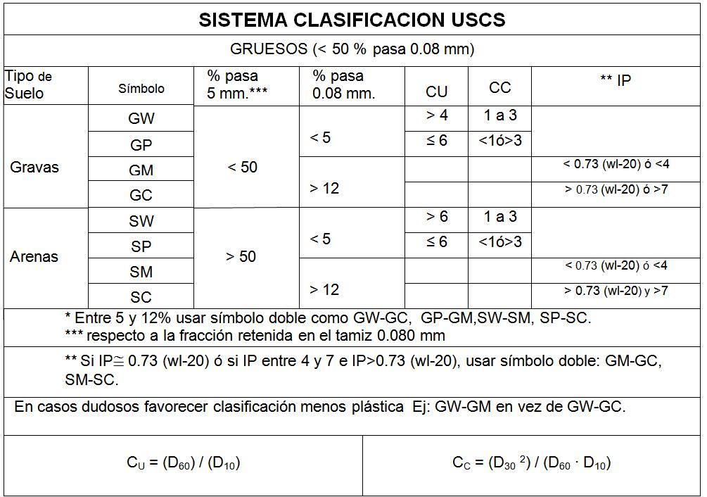 clasificacionUSCSgruesos