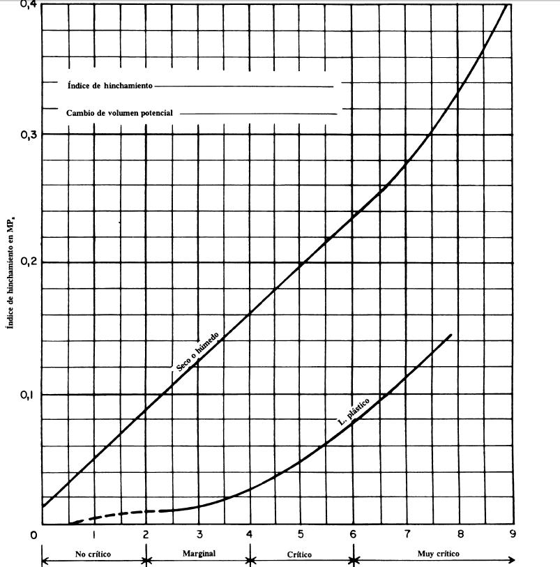 ensayos de laboratorio sobre suelos expansivos