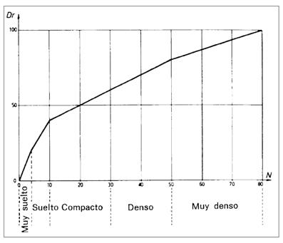 Densidad Relativa a partir de Nspt, Terzaghi y Peck