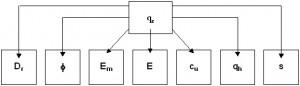 correlaciones-ensayo-penetracion-estatica