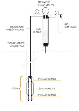 presiómetro