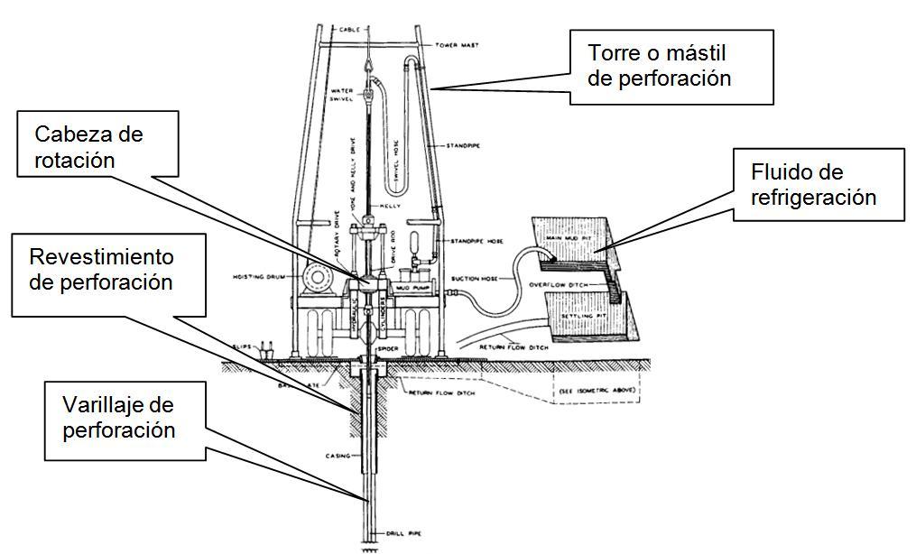 equipo-de-perforacion-geotecnica-01
